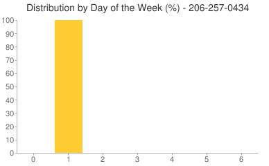 Distribution By Day 206-257-0434